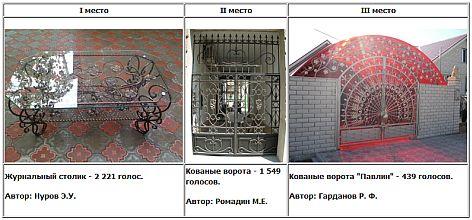 Кузнечный конкурс от «Ажурстали».