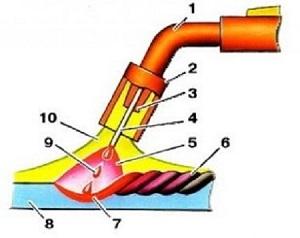 Можно ли варить нержавейку полуавтоматом обычной проволокой