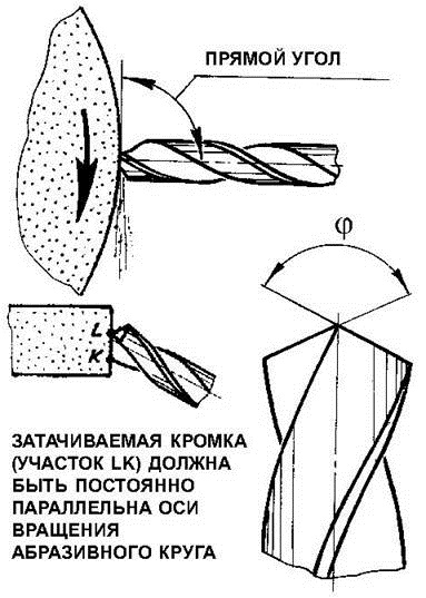 Расположение сверла относительно наждака. Ист. http://better-house.ru/.