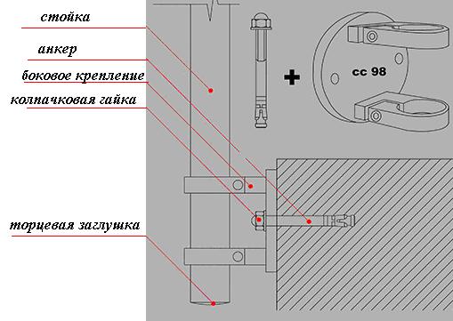 Схема монтажа к стене. Ист. httplestnitsy-perila.ru.
