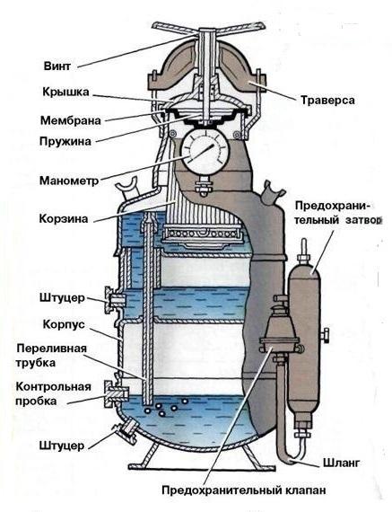 Ацетиленовый генератор. Ист. http://weldering.com/acetilenovyy-generator