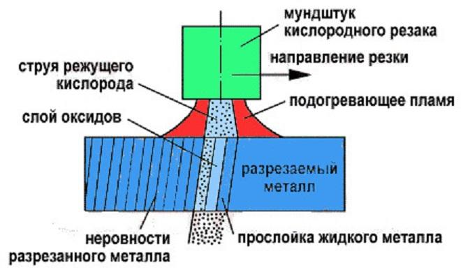 Схема процесса газовой резки металла. Ист. http://rezhemmetall.ru/gazovaya-rezka-metalla-texnologiya-i-oborudovanie.html.
