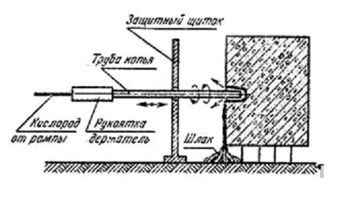 Схема процесса сверления металла кислородным копьём. Ист. http://predklapan.ru/metody_rezki_metalla.