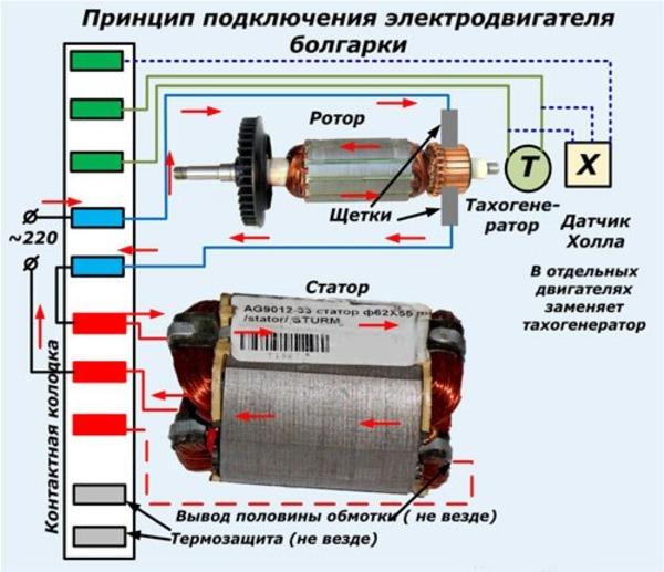 Болгарка Sturm особенности УШМ с регулировкой оборотов Как правильно выбрать подшипник и снять якорь Как поменять кнопку вкл на угловой модели