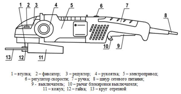 УШМ 125 мм с регулировкой оборотов и плавным пуском: рейтинг лучших моделей. Какую выбрать?